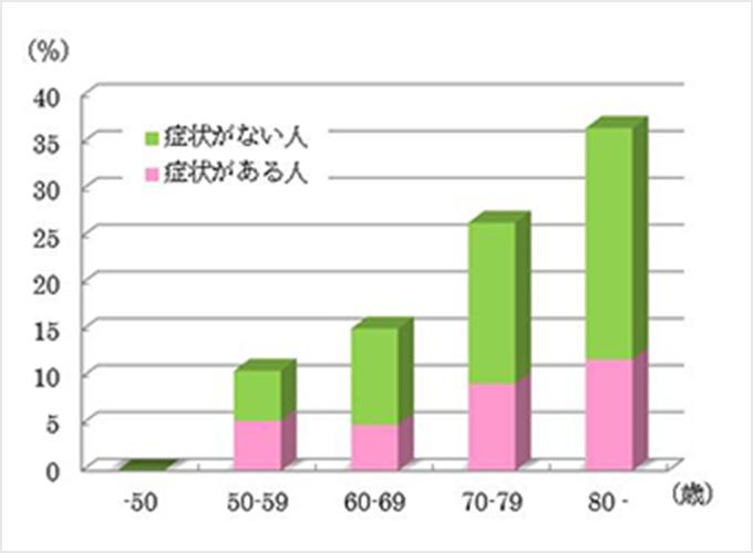 グラフ1(皆川ら、2006)